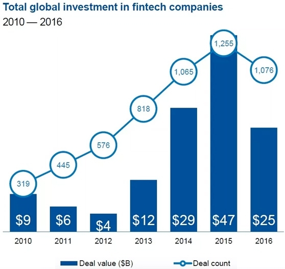 Total global investment in fintech companies