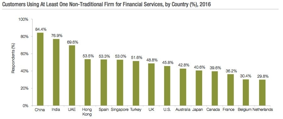 Customer using at least one non traditional financial services firm by country