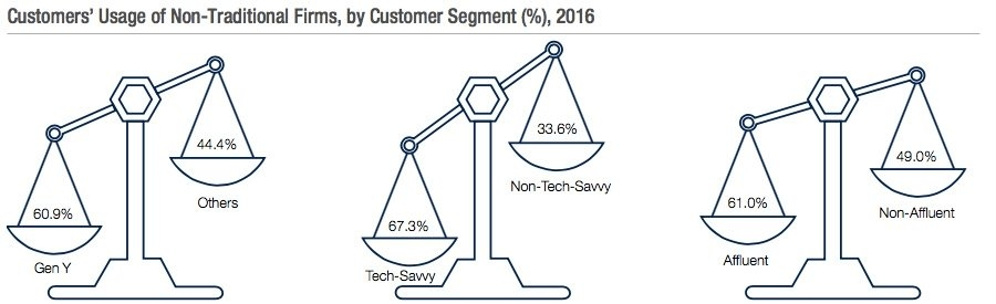 Customers usage of non traditional firms by customer segment