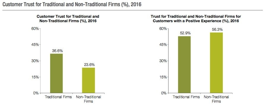 Customer trust of traditional and non traditional firms