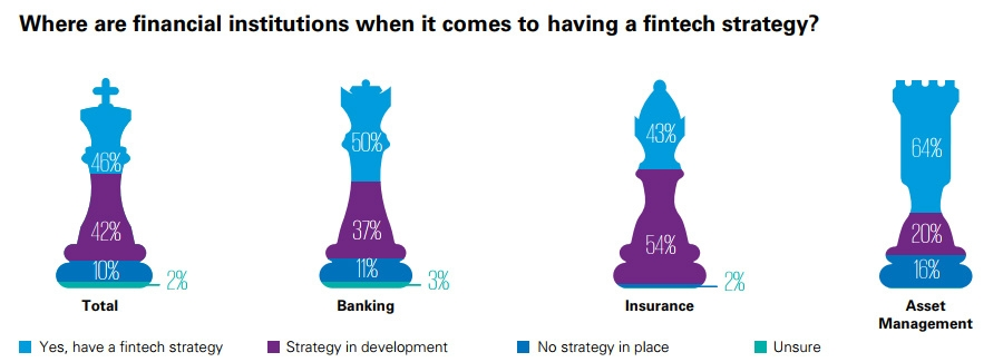 Where are financial institutions when it comes to having a fintech strategy?