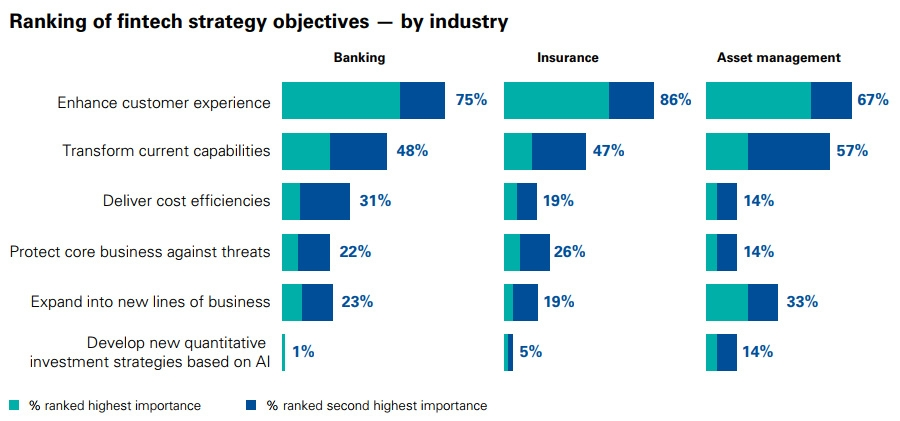 Ranking of fintech strategy objectives