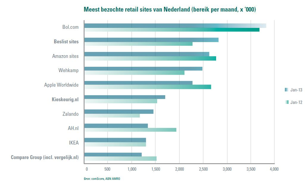 Abn amro online winkelen in nederland blijft achter for Top 10 retail websites