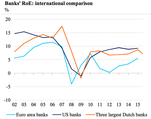 Banks RoE International comparison