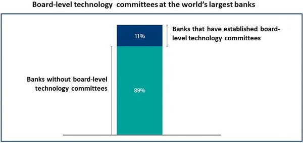 Board-level technology committees at the worlds largest banks