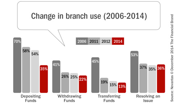 Change in branche use