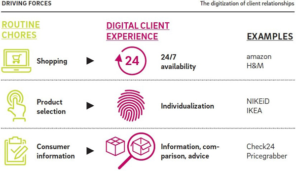 Digitization of client relationships