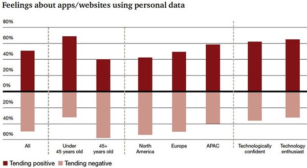 Feelings about apps - websites using personal data