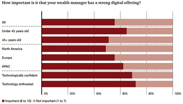 How important is it that your wealth manager has strong digital offering