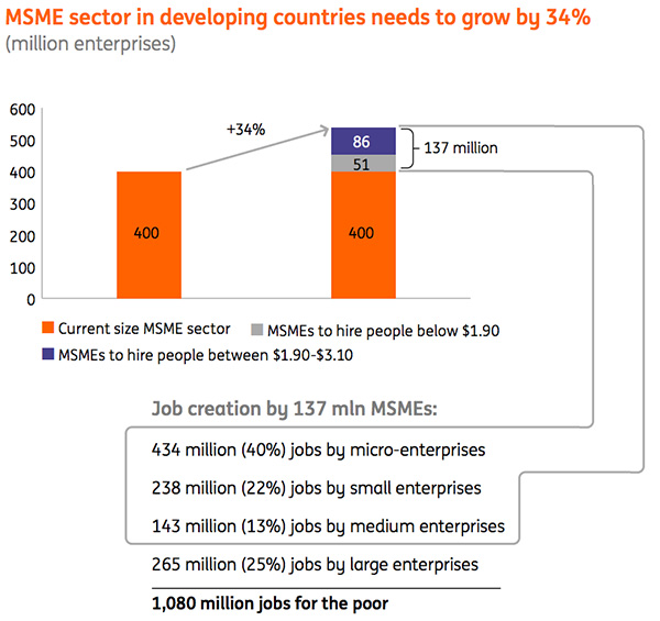 MSME sector in developing countries needs to grow by 34 percent