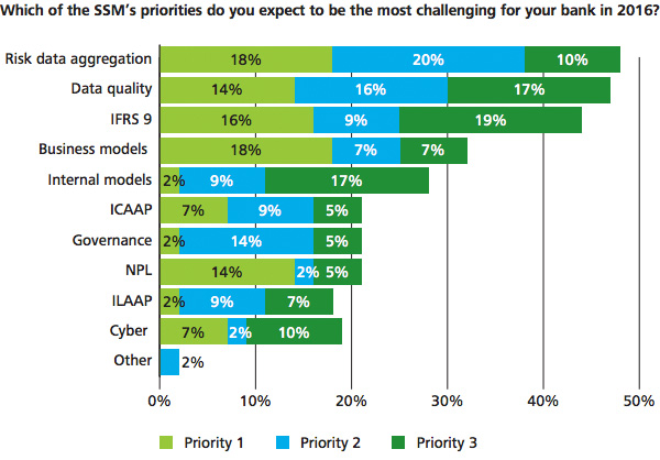 Most challenging SSM priorities