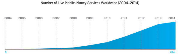 Number of Live Mobile-Money Services Worldwide