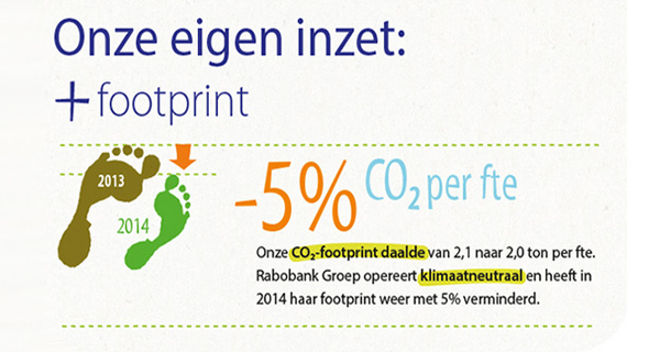 Rabobank - Footprint