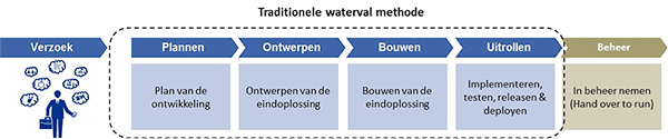 Traditionele waterval methode
