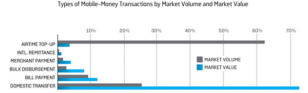 Types of Mobile-Money Transactions by Market Volume and Market Value