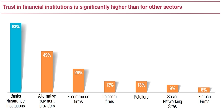 Trust in financial institutions is significantly higher than for other sectors