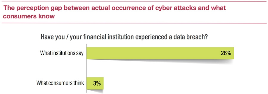 The perception gap between actual occurrence of cyber attacks and what consumers know