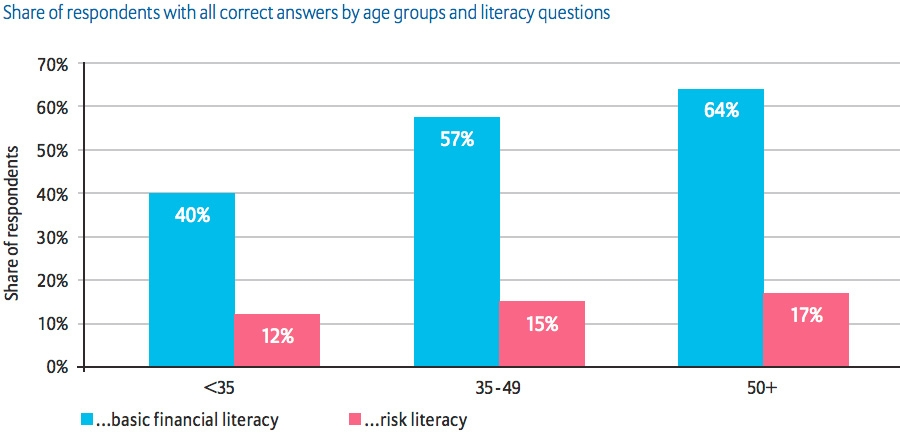 Share of respondents with all correct answers by age groups and literacy questions