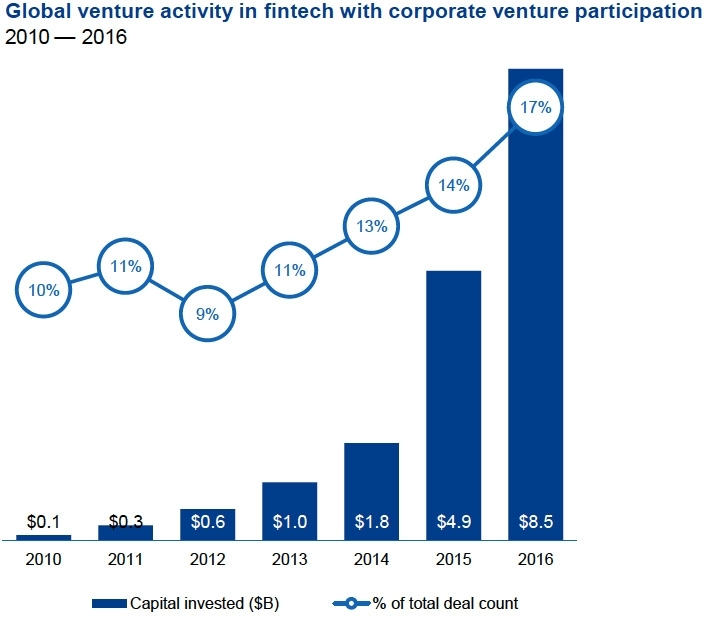 Global venture activity in FinTech with corporate venture participation