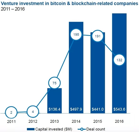 Venture investment in bitcoin and blockchain related companies