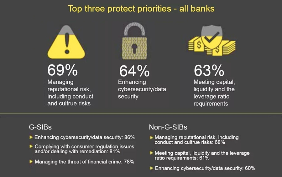 Top three protect priorities - all banks
