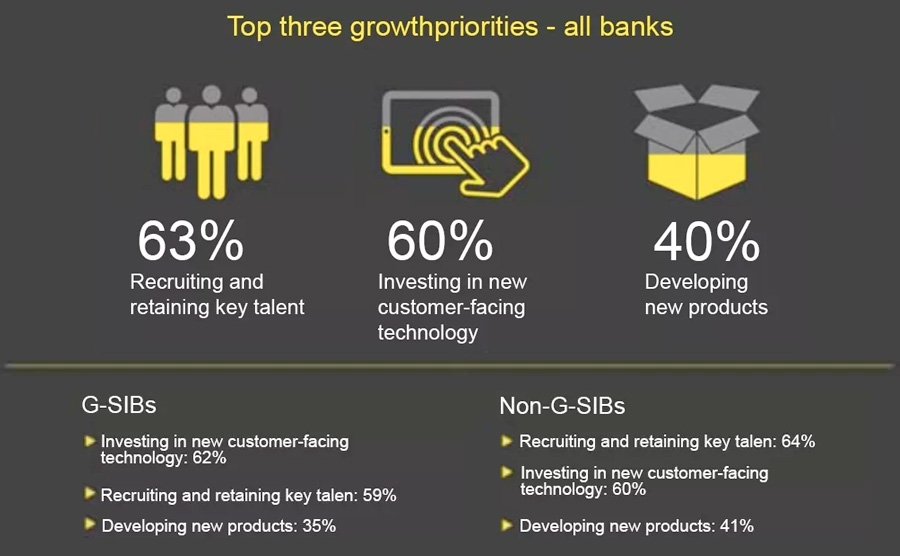 Top three growth priorities - all banks