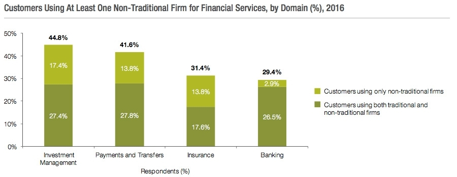 Customers using at least one non traditional form of financial services