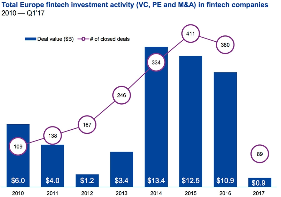 Total Europe fintech investment activity in fintech companies