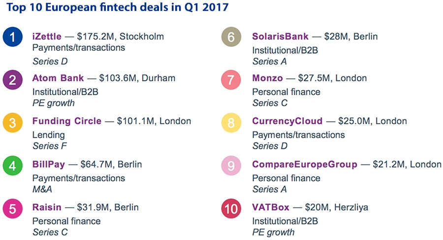 Top 10 European fintech deals in Q1 2017