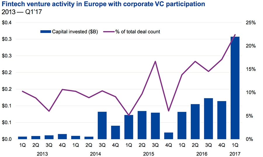 Fintech venture activity in Europe with corporate VC participation