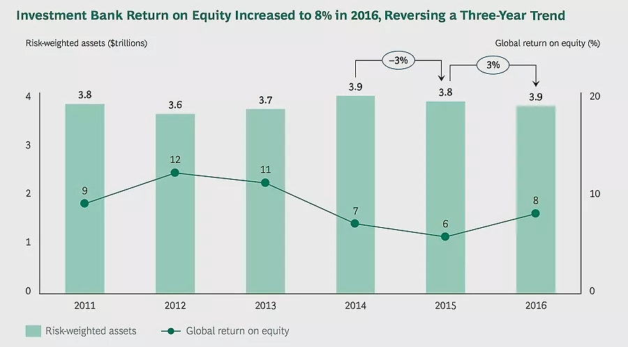 Investment Bank Return on Equity Increased to 8 percent in 2016