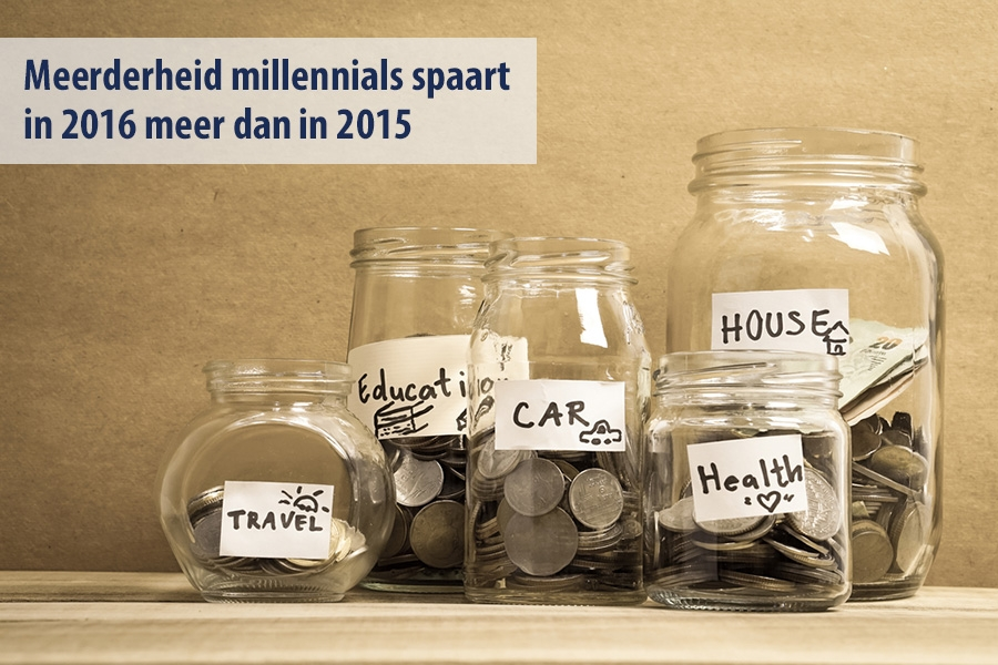 Meerderheid millennials spaart in 2016 meer dan in 2015