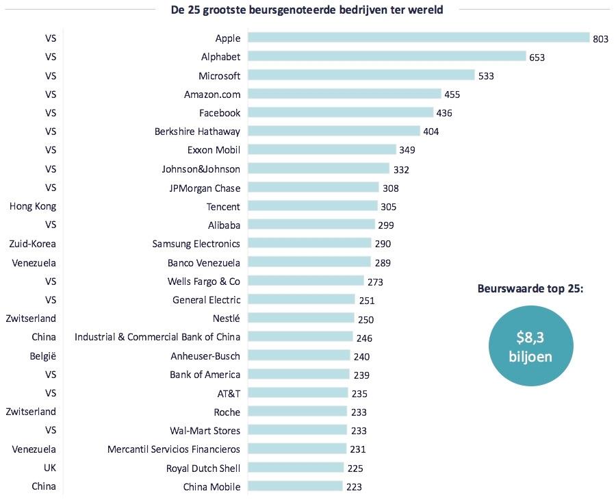 Grootste Banken Ter Wereld.6 Banken In Top 25 Grootste Beursgenoteerde Bedrijven Ter Wereld