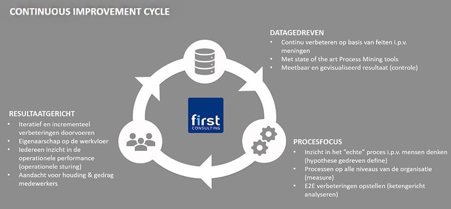 First Consulting - Continious Improvement Cycle