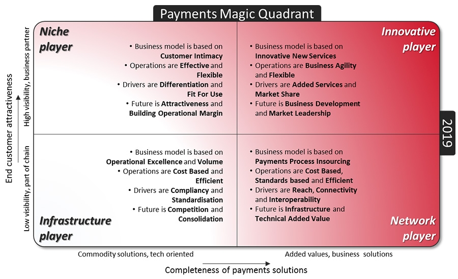 Payments Magic Quadrant