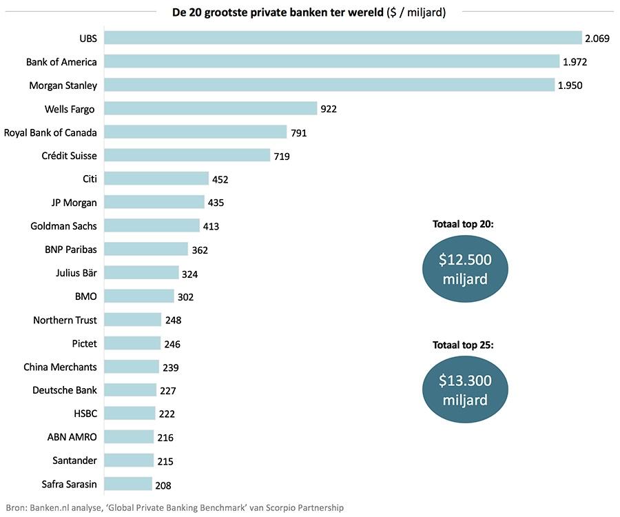 Grootste Banken Ter Wereld.De 20 Grootste Private Banken Wereldwijd