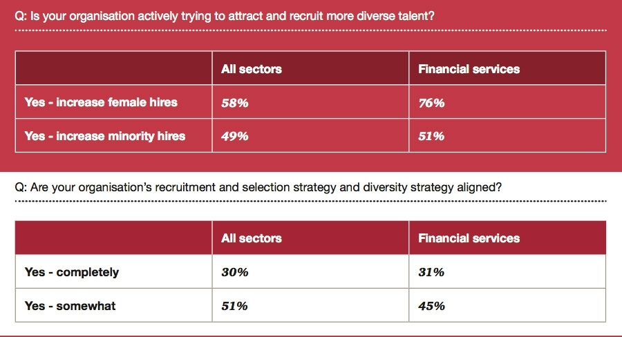 Is your organisation actively trying to attract and recruit more diverse talent.jpg