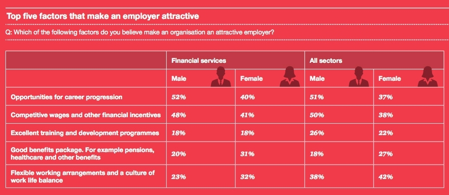 Top 5 Factors that make an employer attractive