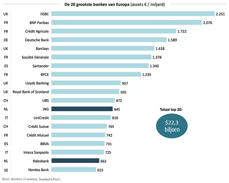 Grootste Banken Ter Wereld.Twee Nederlandse Banken In Europese Top 20