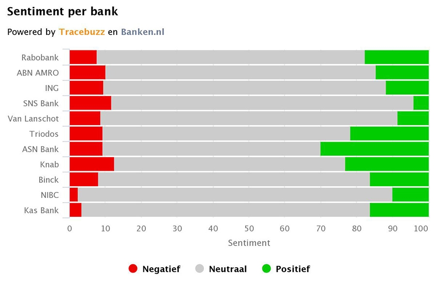 Sentiment per bank