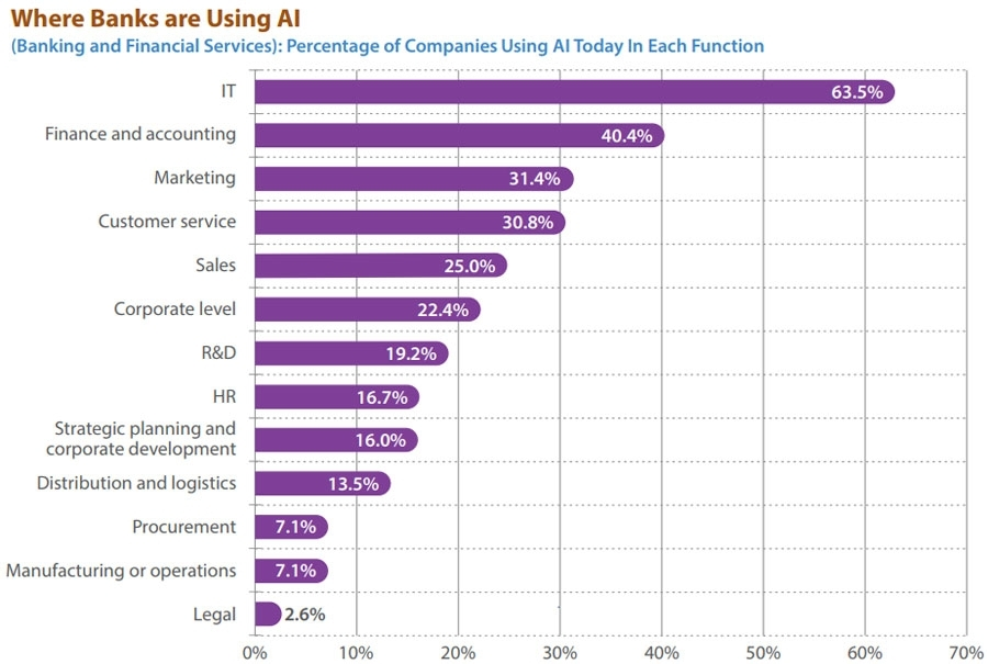 Where banks are using AI