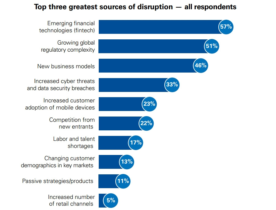 Top three greatest sources of disruption