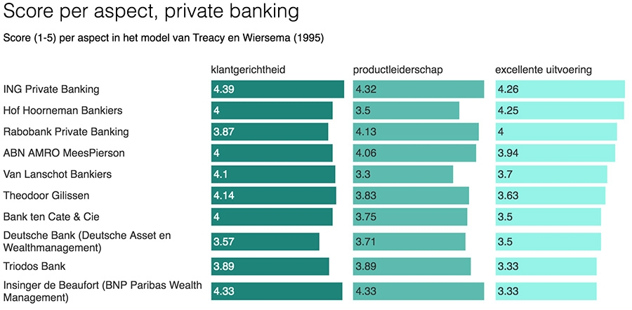 Score per aspect, private banking