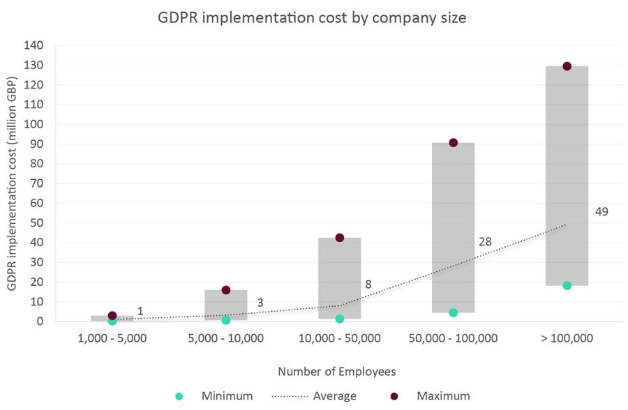 GDPR implementation cost by company size