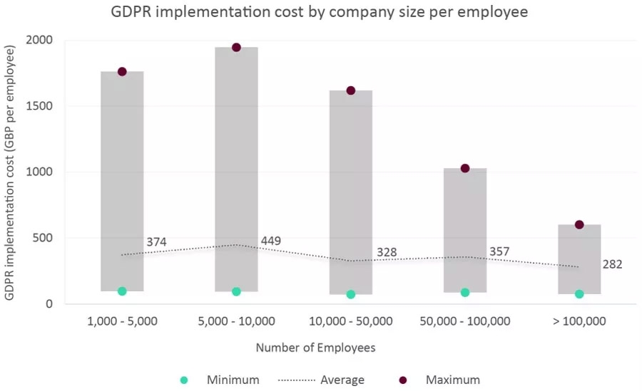 GDPR implementation cost by company size per employee