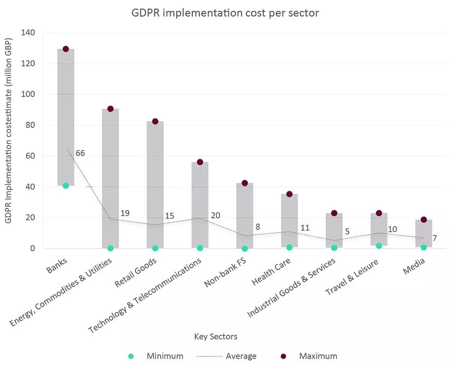 GDPR implementation cost per sector