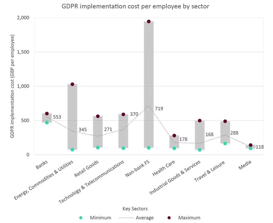 GDPR implementation cost per employee by sector