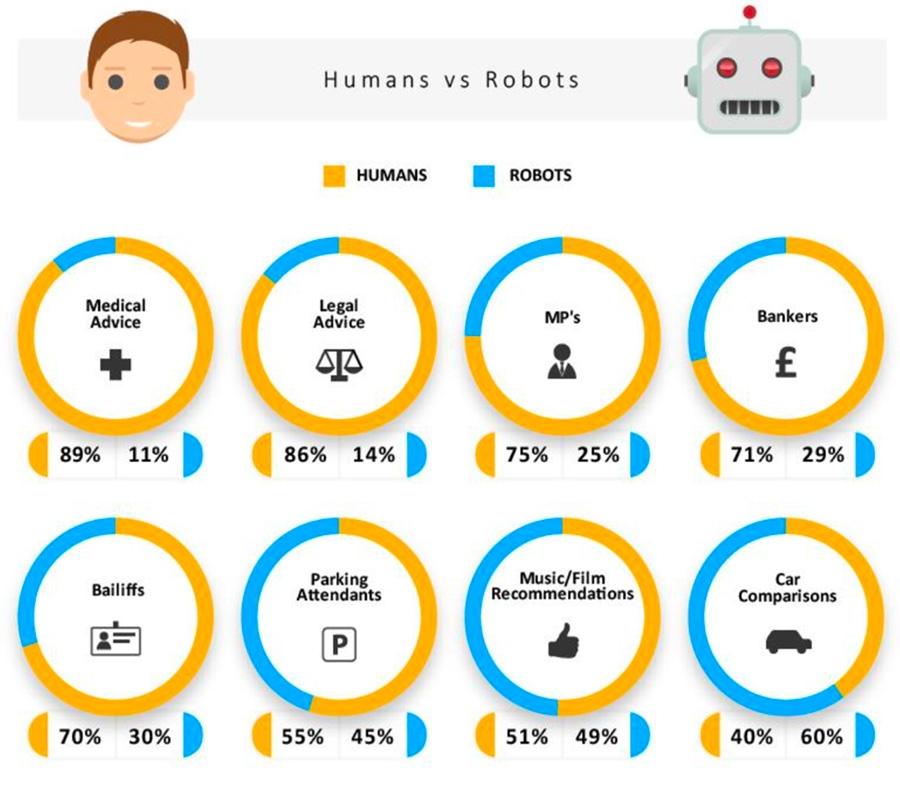 Humans vs robots