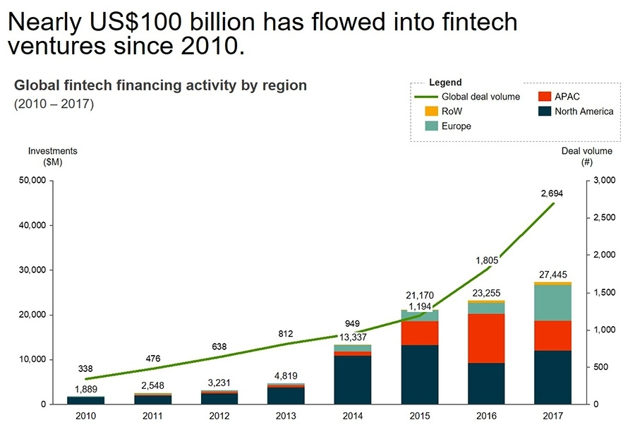 Nearly US 100 billion has flowed into fintech ventures since 2010