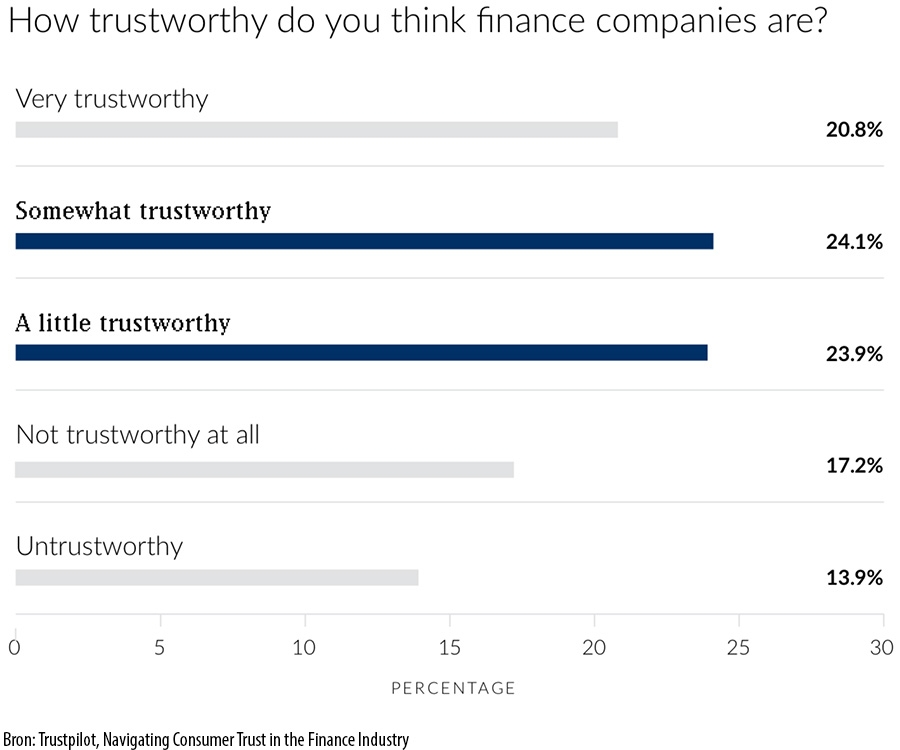 How trustworthy do you think finance companies are?
